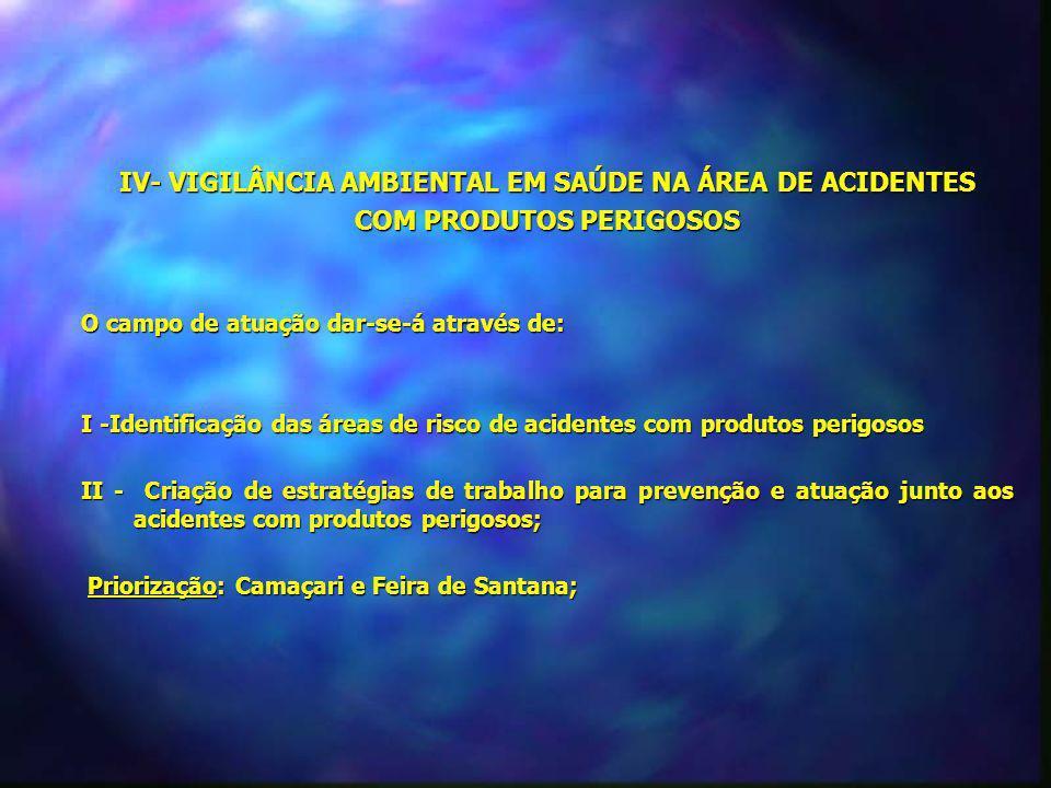 IV- VIGILÂNCIA AMBIENTAL EM SAÚDE NA ÁREA DE ACIDENTES COM PRODUTOS PERIGOSOS O campo de atuação dar-se-á através de: I -Identificação das áreas de ri