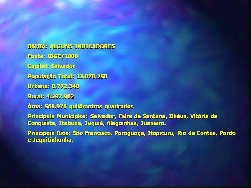 BAHIA: ALGUNS INDICADORES Fonte: IBGE/2000 Capital: Salvador População Total: 13.070.250 Urbana: 8.772.348 Rural: 4.297.902 Área: 566.978 quilômetros