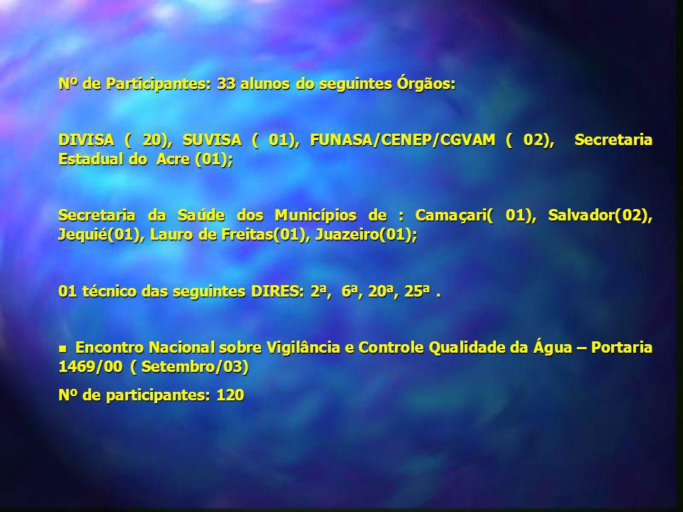 Nº de Participantes: 33 alunos do seguintes Órgãos: DIVISA ( 20), SUVISA ( 01), FUNASA/CENEP/CGVAM ( 02), Secretaria Estadual do Acre (01); Secretaria