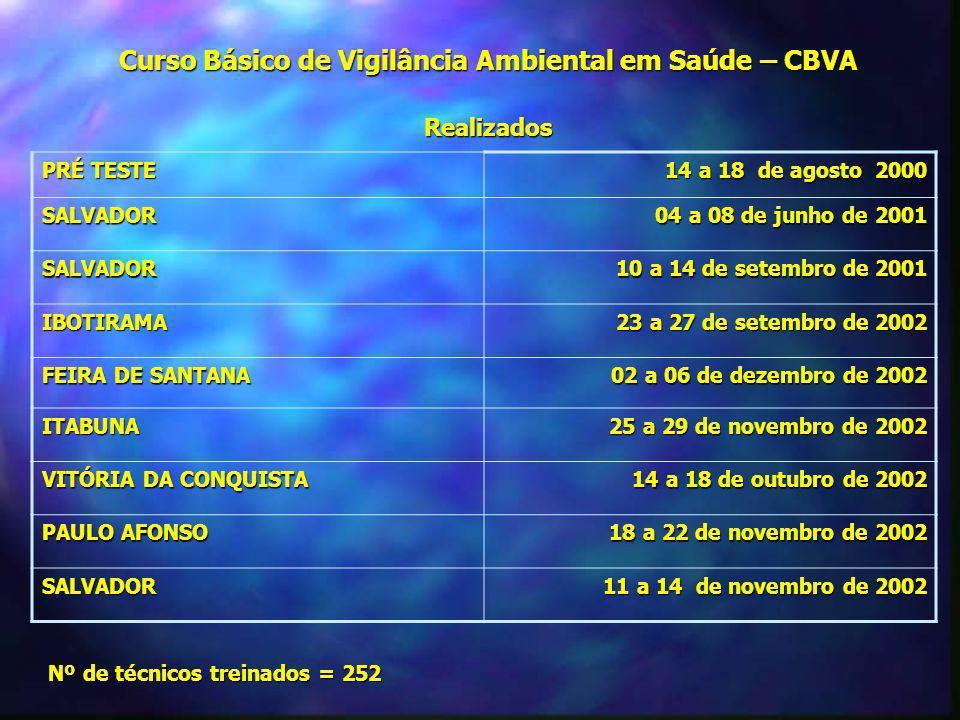 Curso Básico de Vigilância Ambiental em Saúde – CBVA Realizados PRÉ TESTE 14 a 18 de agosto 2000 SALVADOR 04 a 08 de junho de 2001 SALVADOR 10 a 14 de