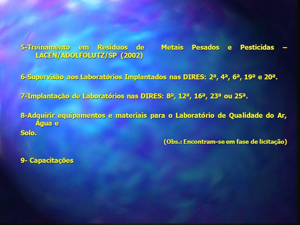Capacitações Programadas Curso de Prevenção, Preparação e Resposta para Desastres com Produtos Químicos através da CETESB (Companhia de Tecnologia de Saneamento Ambiental) Curso de Prevenção, Preparação e Resposta para Desastres com Produtos Químicos através da CETESB (Companhia de Tecnologia de Saneamento Ambiental) Período: novembro 2003; Curso Internacional para Gerentes sobre Saúde, Desastres e Desenvolvimento Curso Internacional para Gerentes sobre Saúde, Desastres e Desenvolvimento Local: Salvador Promoção: OPAS/SVS/CGVAM/FUNASA/SESAB/UFBA Período: 22/09/2003 a 03/10/2003