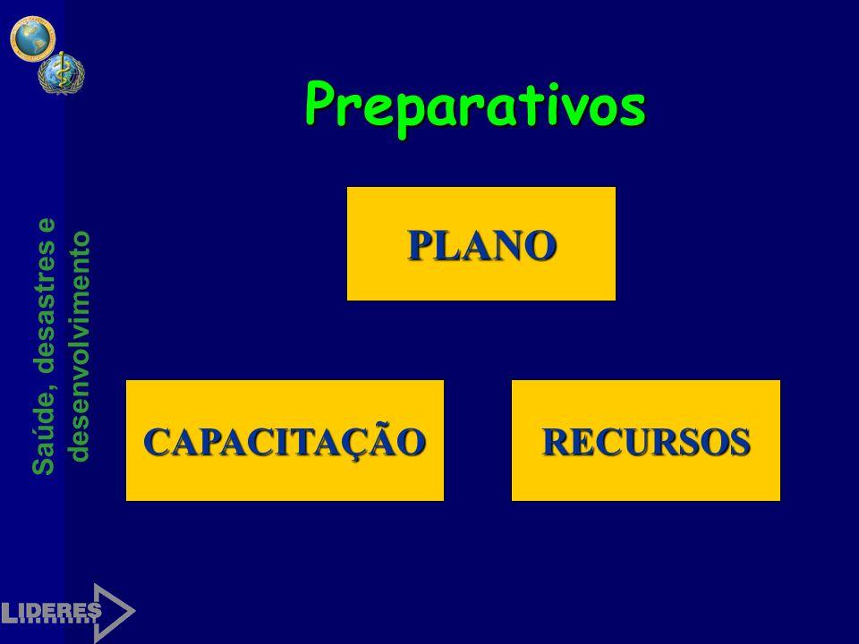 Saúde, desastres e desenvolvimento Preparativos Conjunto de ações orientadas a planejar, organizar e melhorar a capacidade de resposta frente aos prov