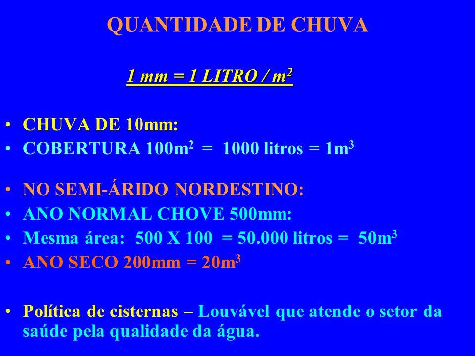 QUANTIDADE DE CHUVA 1 mm = 1 LITRO / m 2 CHUVA DE 10mm: COBERTURA 100m 2 = 1000 litros = 1m 3 NO SEMI-ÁRIDO NORDESTINO: ANO NORMAL CHOVE 500mm: Mesma área: 500 X 100 = 50.000 litros = 50m 3 ANO SECO 200mm = 20m 3 Política de cisternas – Louvável que atende o setor da saúde pela qualidade da água.