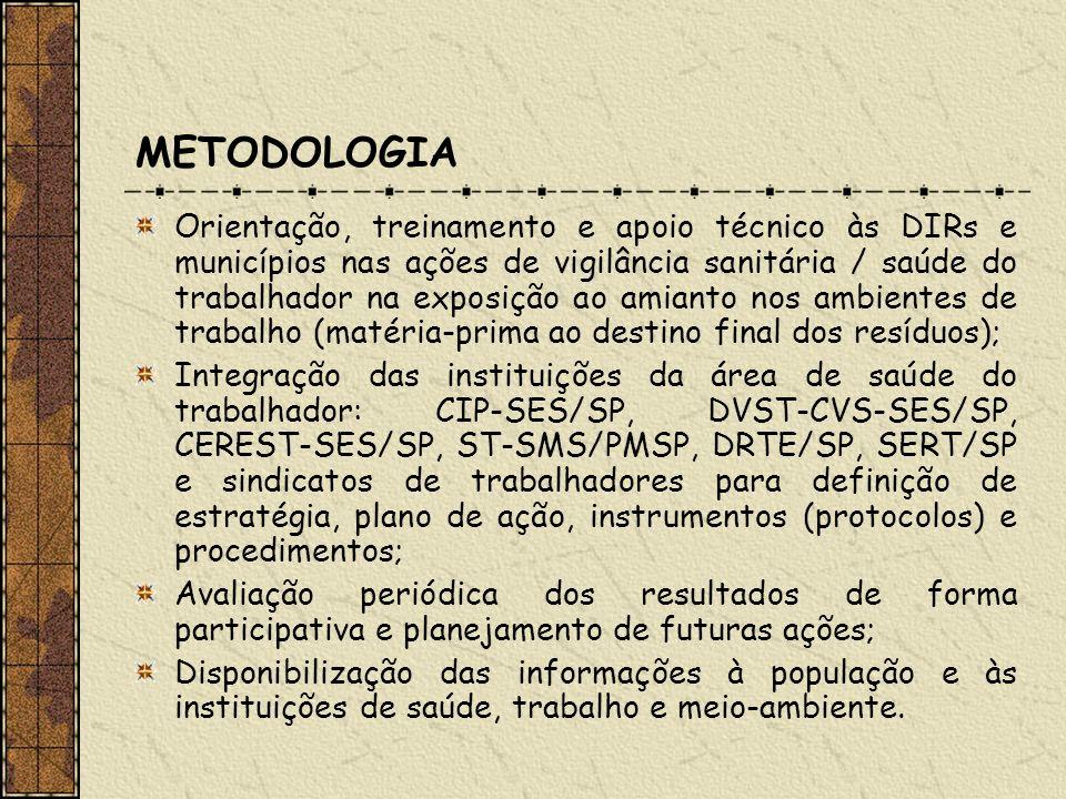METODOLOGIA Orientação, treinamento e apoio técnico às DIRs e municípios nas ações de vigilância sanitária / saúde do trabalhador na exposição ao amia