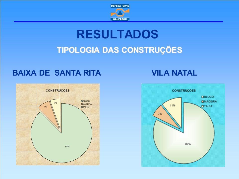 TIPOLOGIA DAS CONSTRUÇÕES BAIXA DE SANTA RITA VILA NATAL RESULTADOS