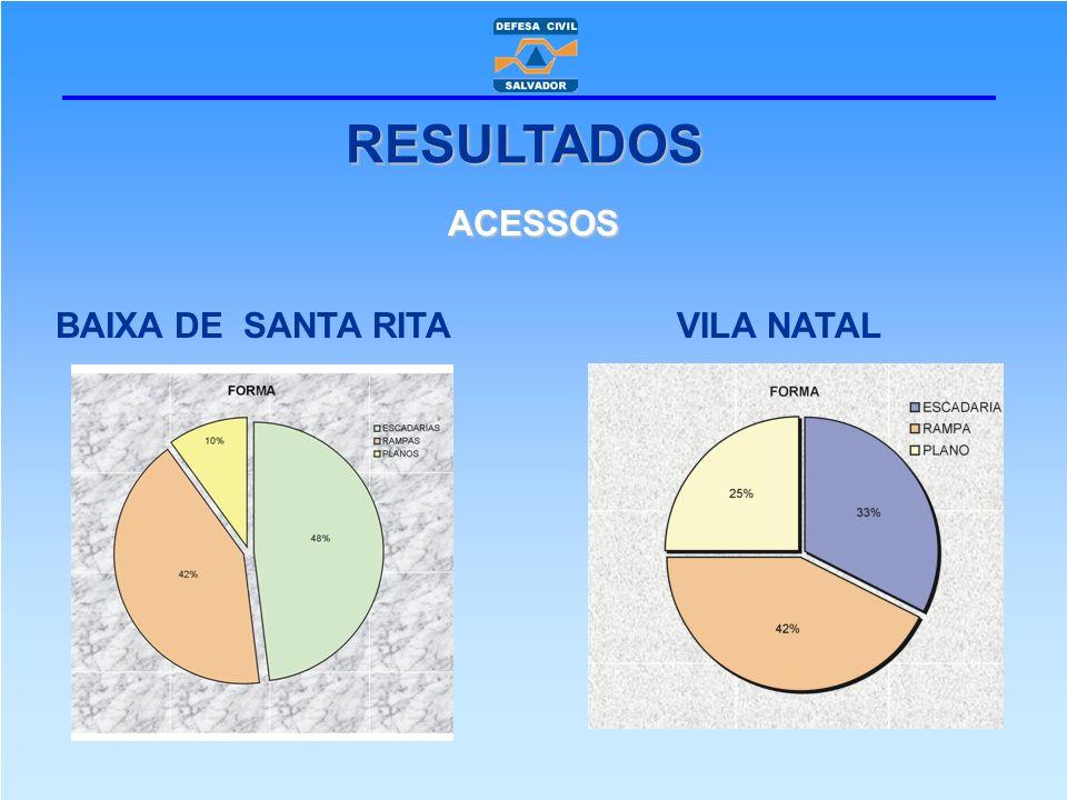 ACESSOS BAIXA DE SANTA RITA VILA NATAL RESULTADOS