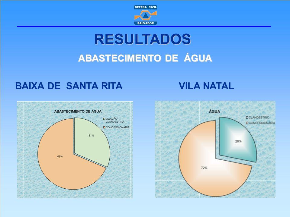 ABASTECIMENTO DE ÁGUA BAIXA DE SANTA RITA VILA NATAL RESULTADOS