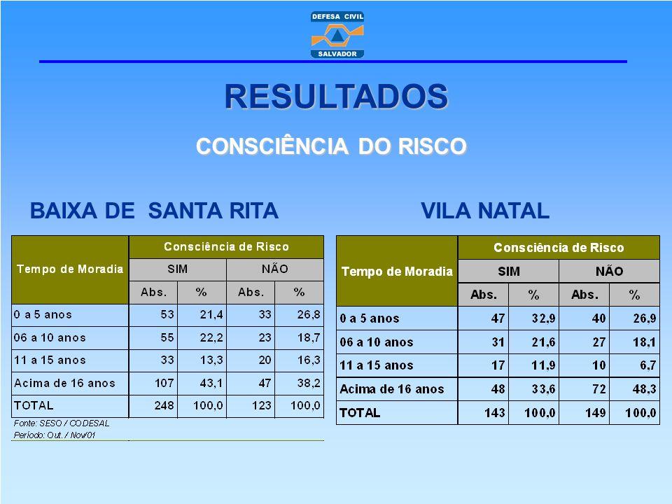CONSCIÊNCIA DO RISCO BAIXA DE SANTA RITA VILA NATAL RESULTADOS