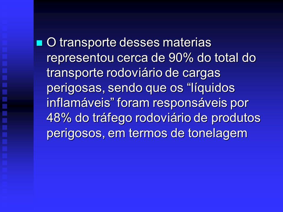 Segundo pesquisa da CNT cerca de 2% dos veículos pesados que transitaram pelas rodovias federais transportam mercadorias consideradas perigosas (REAL,
