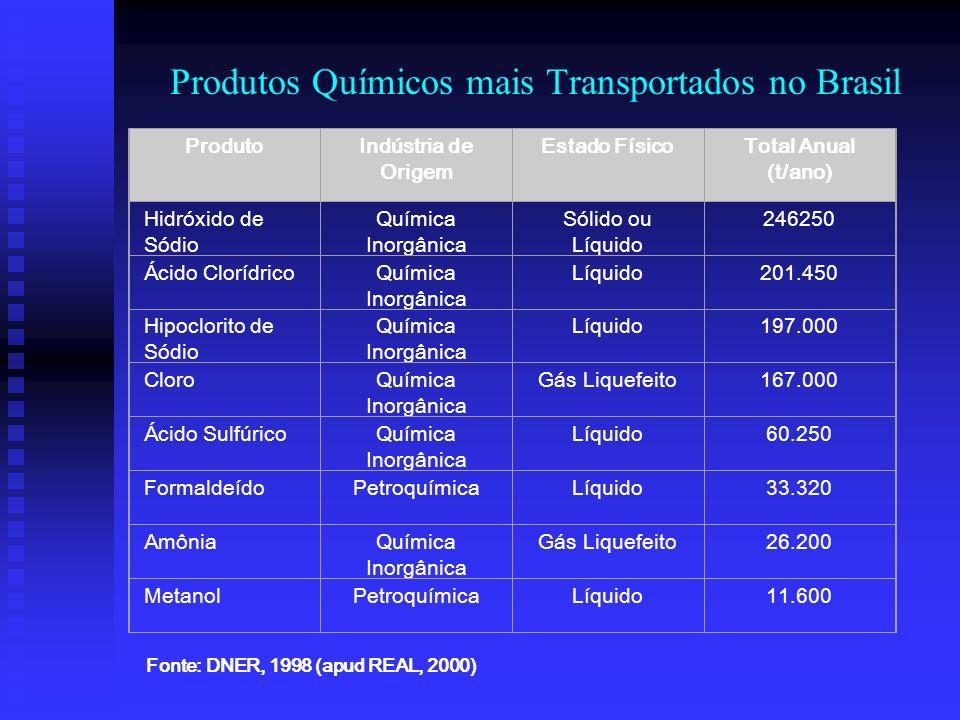 O transporte desses materias representou cerca de 90% do total do transporte rodoviário de cargas perigosas, sendo que os líquidos inflamáveis foram r