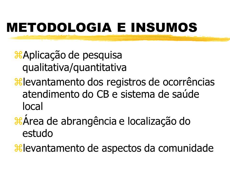 METODOLOGIA E INSUMOS zAplicação de pesquisa qualitativa/quantitativa zlevantamento dos registros de ocorrências atendimento do CB e sistema de saúde