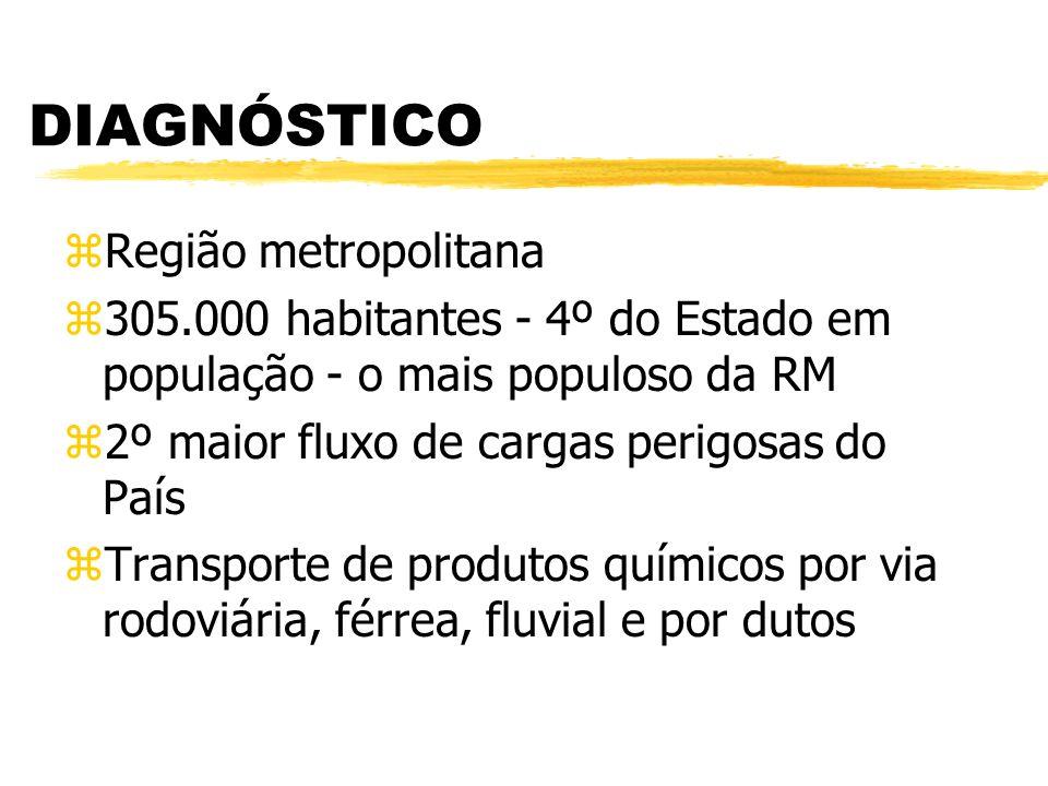 DIAGNÓSTICO zRegião metropolitana z305.000 habitantes - 4º do Estado em população - o mais populoso da RM z2º maior fluxo de cargas perigosas do País