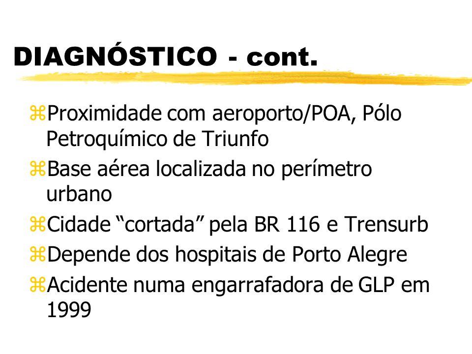 DIAGNÓSTICO - cont. zProximidade com aeroporto/POA, Pólo Petroquímico de Triunfo zBase aérea localizada no perímetro urbano zCidade cortada pela BR 11