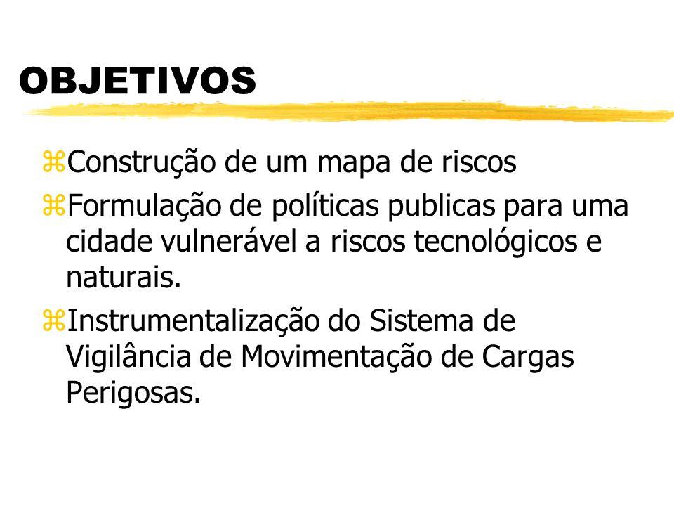 OBJETIVOS zConstrução de um mapa de riscos zFormulação de políticas publicas para uma cidade vulnerável a riscos tecnológicos e naturais. zInstrumenta