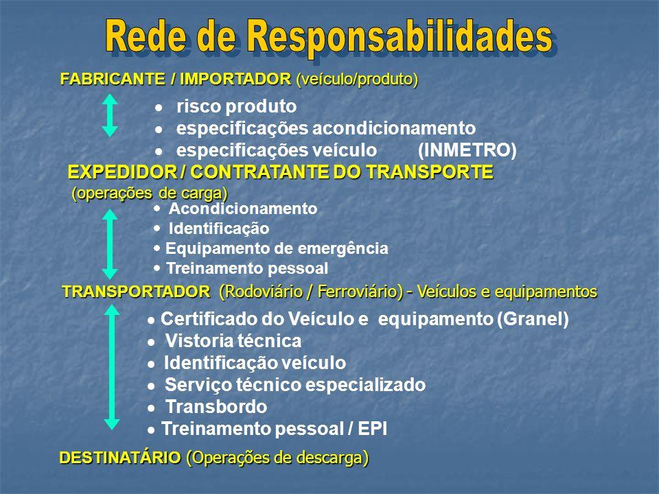 FABRICANTE / IMPORTADOR (veículo/produto) FABRICANTE / IMPORTADOR (veículo/produto) EXPEDIDOR / CONTRATANTE DO TRANSPORTE TRANSPORTADOR (Rodoviário /