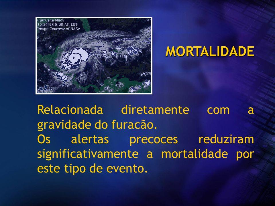 MORTALIDADE Relacionada diretamente com a gravidade do furacão. Os alertas precoces reduziram significativamente a mortalidade por este tipo de evento