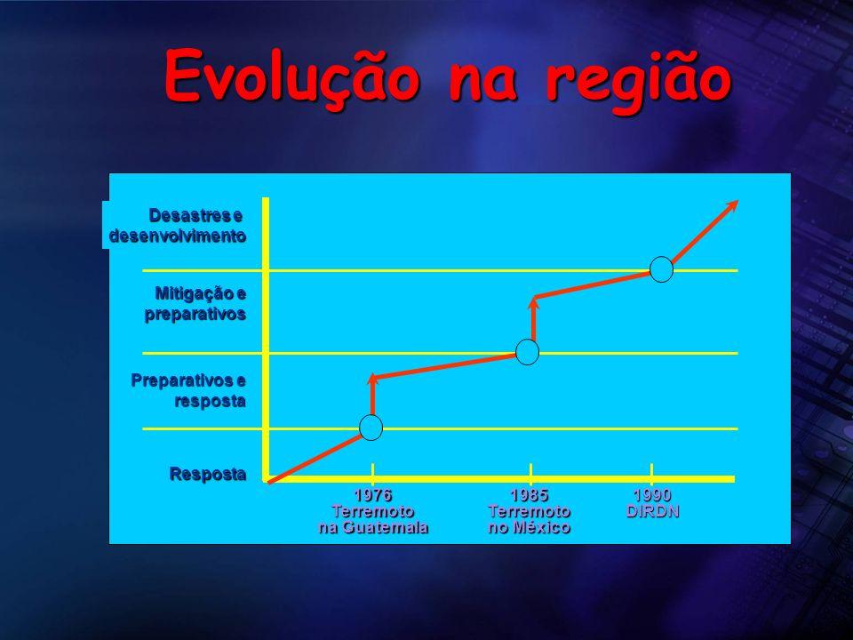 Evolução na região Desastres e desenvolvimento Mitigação e preparativos preparativos Preparativos e resposta resposta Resposta 1976Terremoto na Guatem