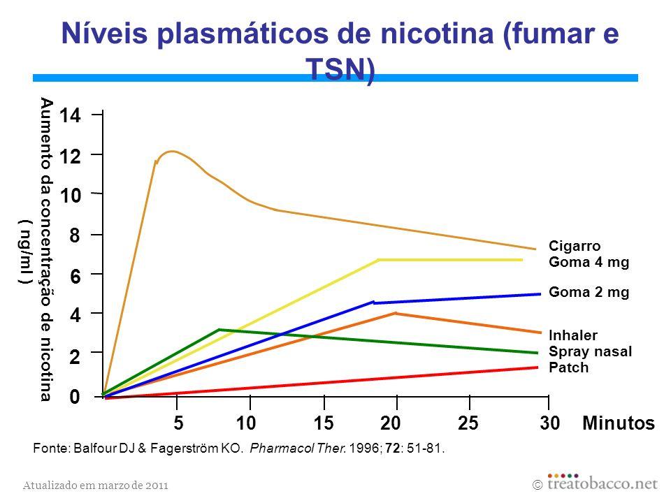Atualizado em marzo de 2011 Minutos Aumento da concentração de nicotina ( ng/ml ) Cigarro Goma 4 mg Goma 2 mg Inhaler Spray nasal Patch 510 15 20 25 3