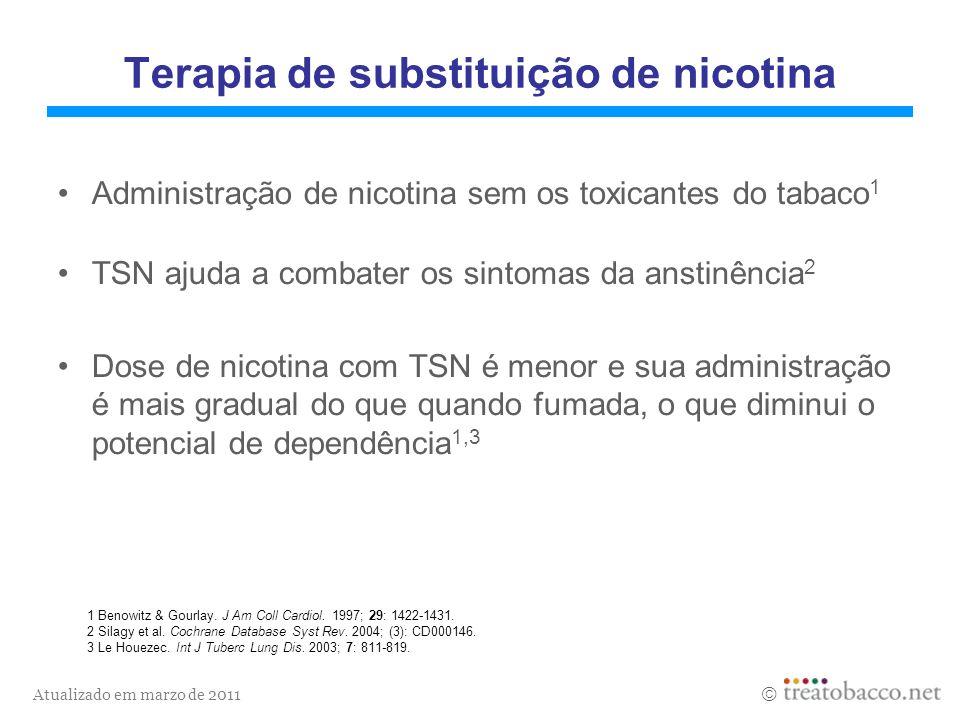 Atualizado em marzo de 2011 Minutos Aumento da concentração de nicotina ( ng/ml ) Cigarro Goma 4 mg Goma 2 mg Inhaler Spray nasal Patch 510 15 20 25 30 0 2 4 6 8 10 12 14 Níveis plasmáticos de nicotina (fumar e TSN) Fonte: Balfour DJ & Fagerström KO.
