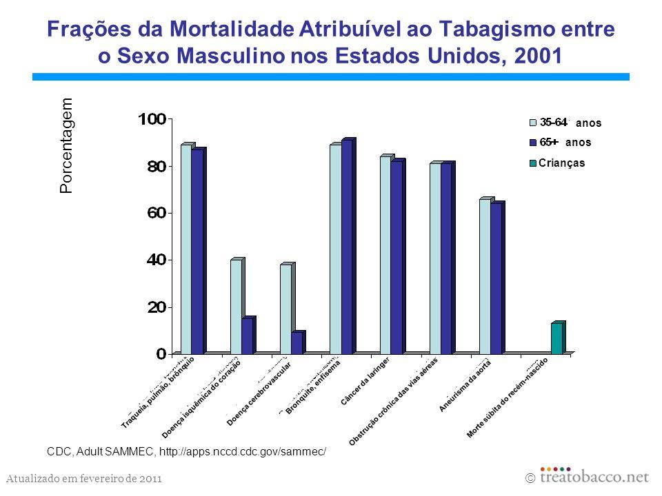 Atualizado em fevereiro de 2011 Frações da Mortalidade Atribuível ao Tabagismo entre o Sexo Masculino nos Estados Unidos, 2001 CDC, Adult SAMMEC, http