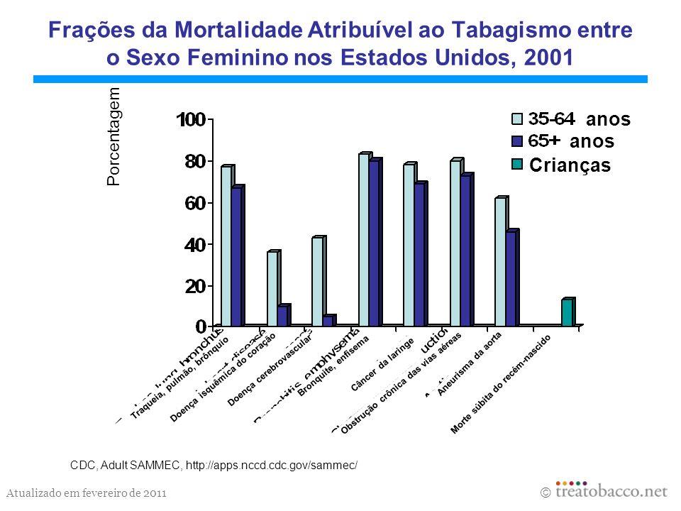 Atualizado em fevereiro de 2011 Frações da Mortalidade Atribuível ao Tabagismo entre o Sexo Feminino nos Estados Unidos, 2001 CDC, Adult SAMMEC, http: