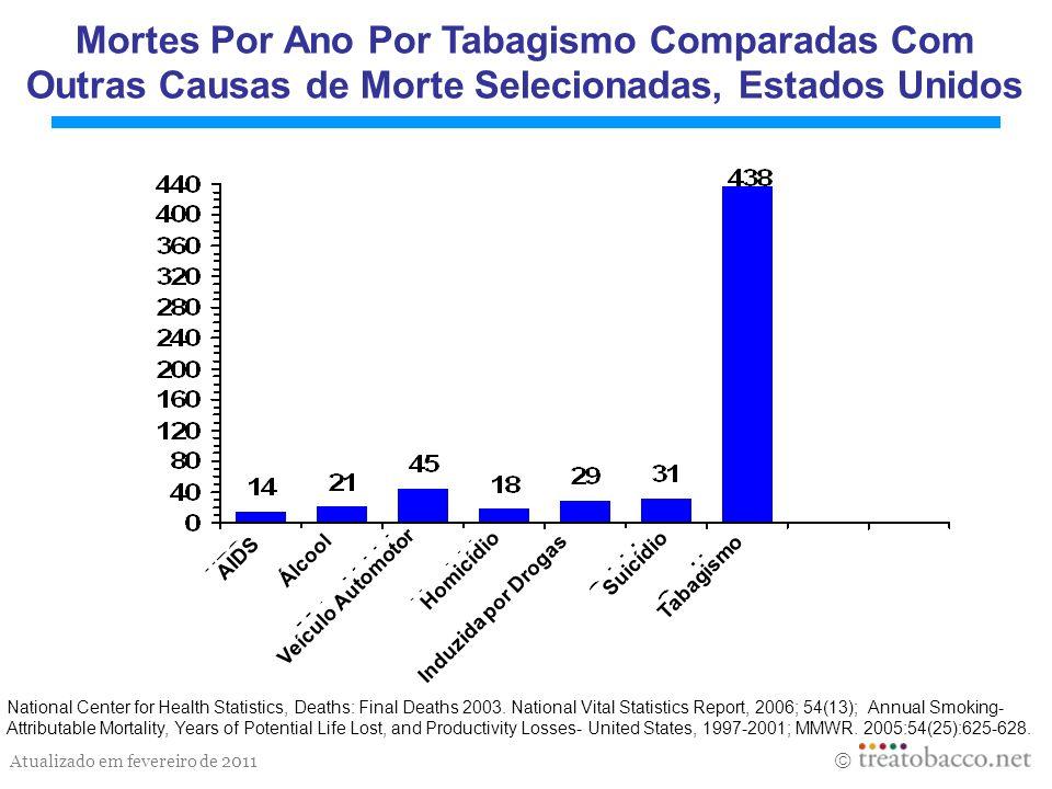 Atualizado em fevereiro de 2011 National Center for Health Statistics, Deaths: Final Deaths 2003. National Vital Statistics Report, 2006; 54(13); Annu