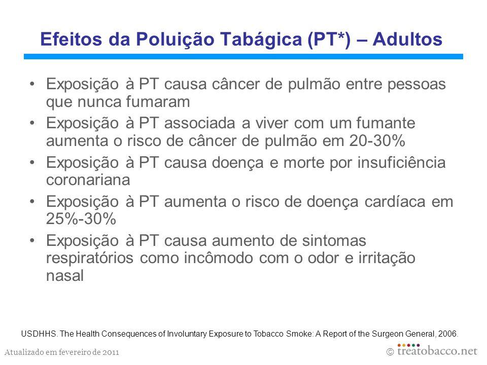 Atualizado em fevereiro de 2011 Efeitos da Poluição Tabágica (PT*) – Adultos Exposição à PT causa câncer de pulmão entre pessoas que nunca fumaram Exp