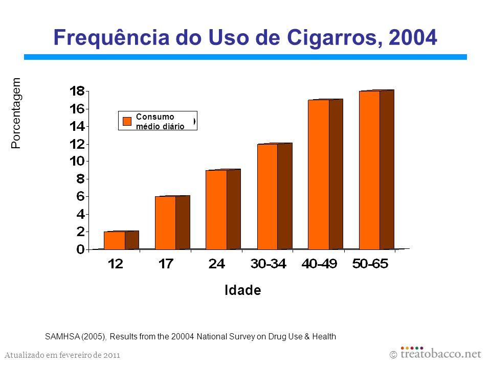 Atualizado em fevereiro de 2011 Frequência do Uso de Cigarros, 2004 SAMHSA (2005), Results from the 20004 National Survey on Drug Use & Health Idade C