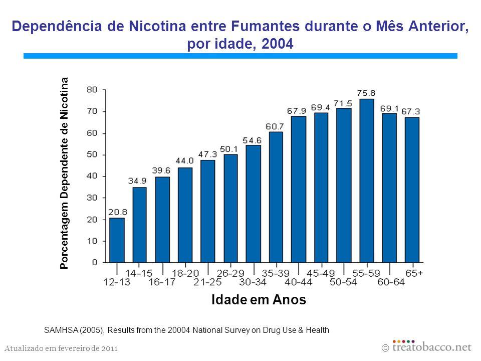 Atualizado em fevereiro de 2011 Dependência de Nicotina entre Fumantes durante o Mês Anterior, por idade, 2004 SAMHSA (2005), Results from the 20004 N