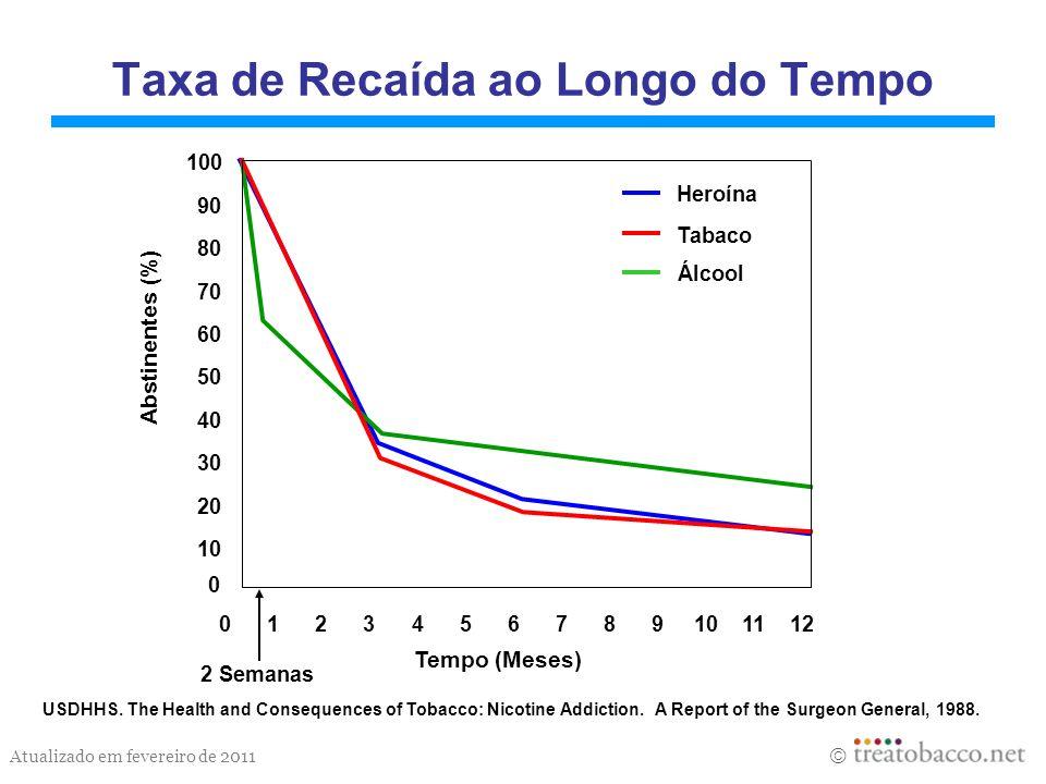 Atualizado em fevereiro de 2011 Taxa de Recaída ao Longo do Tempo 100 90 80 70 60 50 40 30 20 10 0 Heroína Tabaco Álcool 0 1 2 3 4 5 6 7 8 9 10 11 12
