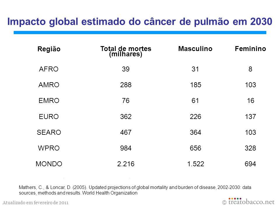 Atualizado em fevereiro de 2011 Impacto global estimado do câncer de pulmão em 2030 Mathers, C., & Loncar, D. (2005). Updated projections of global mo