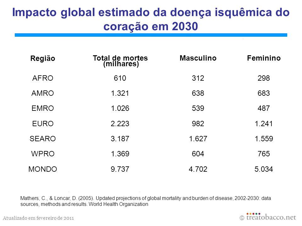 Atualizado em fevereiro de 2011 Impacto global estimado da doença isquêmica do coração em 2030 Mathers, C., & Loncar, D. (2005). Updated projections o