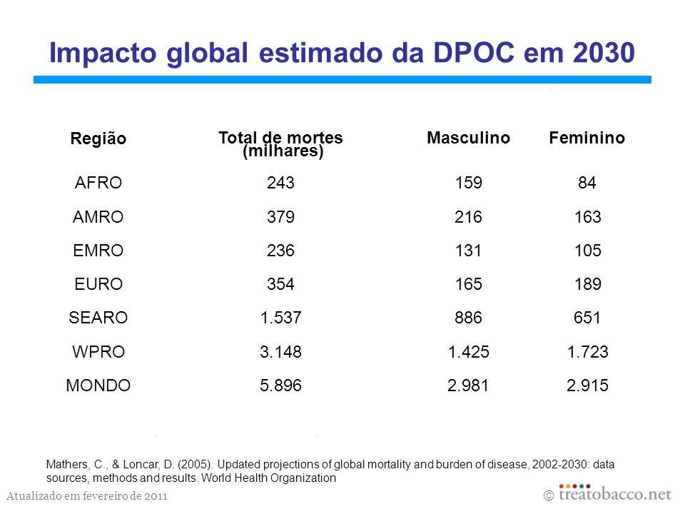 Atualizado em fevereiro de 2011 Impacto global estimado da DPOC em 2030 Mathers, C., & Loncar, D. (2005). Updated projections of global mortality and