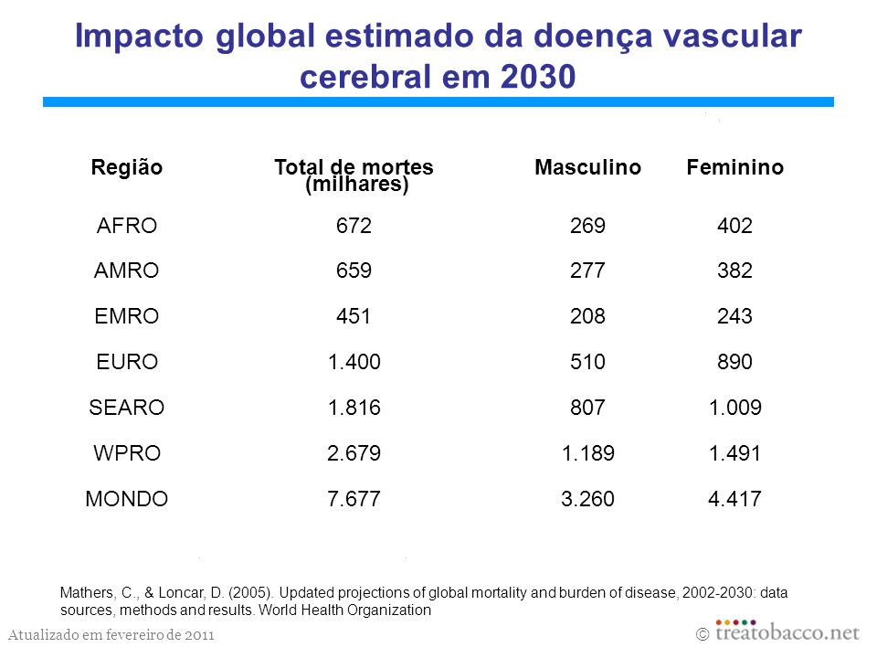 Atualizado em fevereiro de 2011 Burden of disease and injury attributable to tobacco use, 2000 Estimates are based on data and information from the World Health Organization 1 Anos de viva perdido Região Mortes (milhares) Como % do total de mortes AVPs 1 (thousands) Como % do total de AVPs 1 AFRO1601,52.0020,7 AMRO87314,96.5489,7 EMRO1864,62.2792,6 EURO1,60516,714.83917,7 SEARO1,1107,812.2644,6 WPRO9758,47.6925,5 MONDO4,9078,845.6225,0