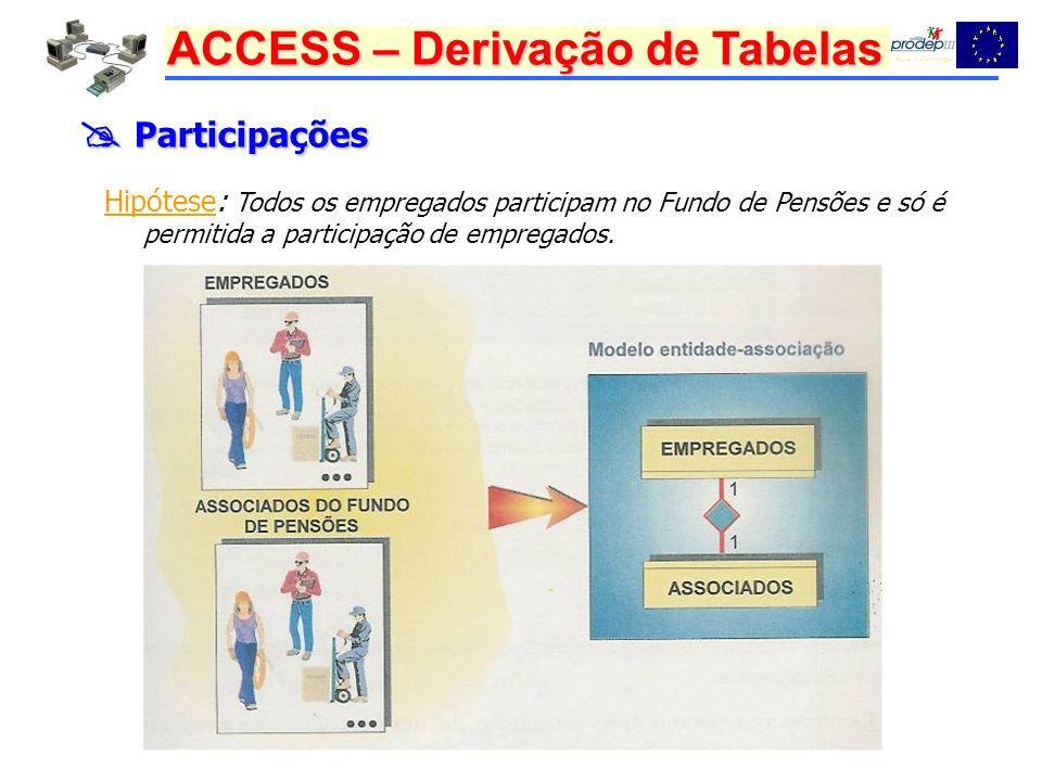 ACCESS – Derivação de Tabelas Participações Participações Hipótese: Todos os empregados participam no Fundo de Pensões e só é permitida a participação de empregados.