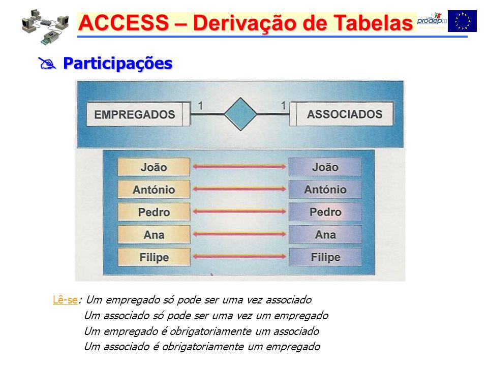 ACCESS – Derivação de Tabelas Participações Participações Lê-se: Um empregado só pode ser uma vez associado Um associado só pode ser uma vez um empregado Um empregado é obrigatoriamente um associado Um associado é obrigatoriamente um empregado