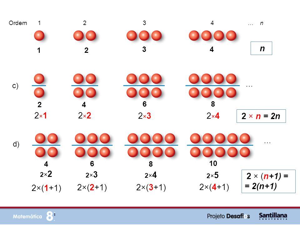 2 × (n+1) = = 2(n+1) Esta expressão algébrica é também igual a 2n + 2 6 9 12 3×2 3×2 3 × (n+1) = = 3(n+1) = = 3n + 3 3×3 3×3 3×4 3×4 15 3× 5 3×(1+1) 3×(2+1) 3×(3+1) 3×(4+1) … Outro exemplo: