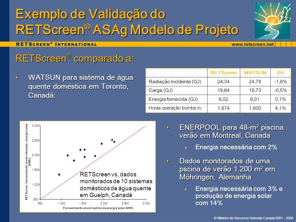 © Ministro de Recursos Naturais Canada 2001 – 2006. Exemplo de Validação do RETScreen ® ASAg Modelo de Projeto RETScreen ® comparado a: WATSUN para si