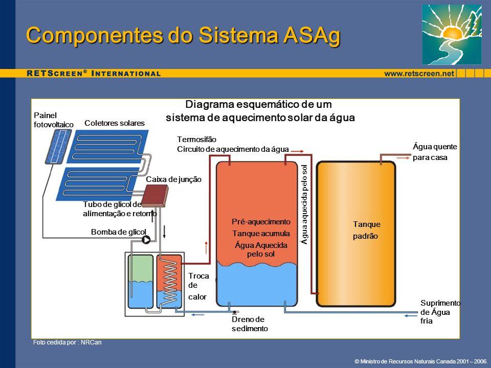 © Ministro de Recursos Naturais Canada 2001 – 2006. Componentes do Sistema ASAg Foto cedida por : NRCan Troca de calor Painel fotovoltaico Coletores s