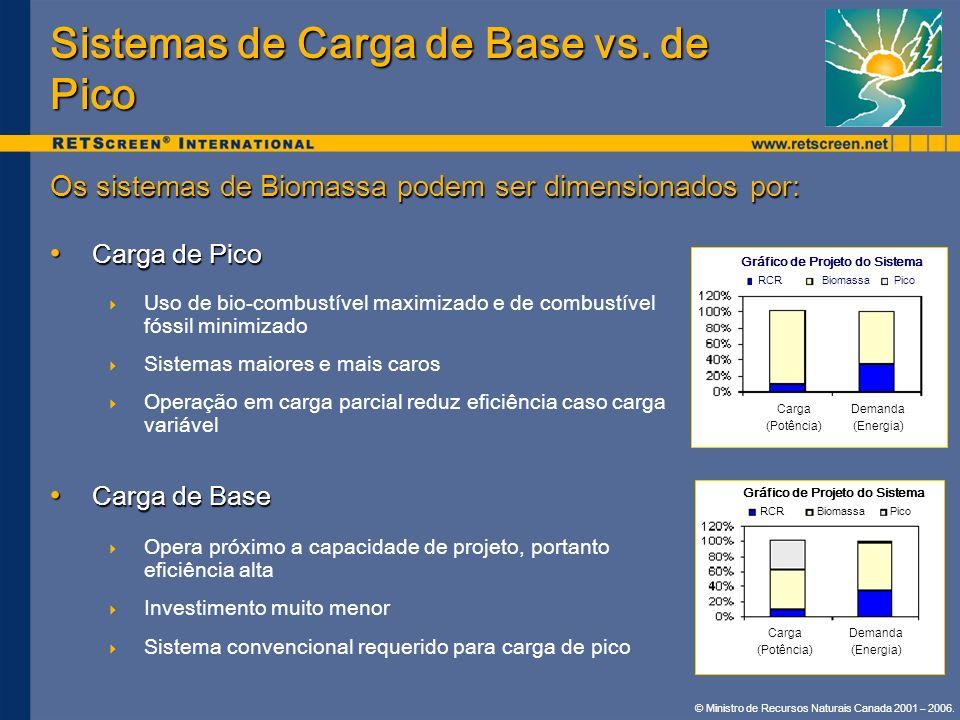 © Ministro de Recursos Naturais Canada 2001 – 2006. Sistemas de Carga de Base vs. de Pico Os sistemas de Biomassa podem ser dimensionados por: Carga d