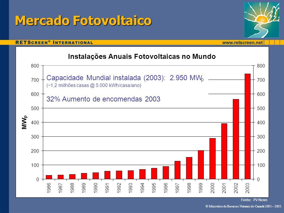 Mercado Fotovoltaico Instalações Anuais Fotovoltaicas no Mundo 0 100 200 300 400 500 600 700 800 19861987198819891990199119921993199419951996199719981