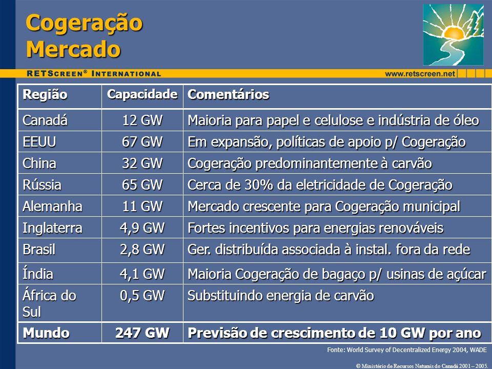 Cogeração Mercado Previsão de crescimento de 10 GW por ano 247 GW Mundo Substituindo energia de carvão 0,5 GW África do Sul Maioria Cogeração de bagaç