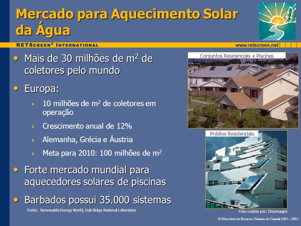 Mercado para Aquecimento Solar da Água Mais de 30 milhões de m 2 de coletores pelo mundo Mais de 30 milhões de m 2 de coletores pelo mundo Europa: Eur