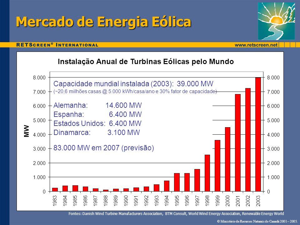Mercado de Energia Eólica Instalação Anual de Turbinas Eólicas pelo Mundo 0 1.000 2.000 3.000 4.000 5.000 6.000 7.000 8.000 19831984198519861987198819