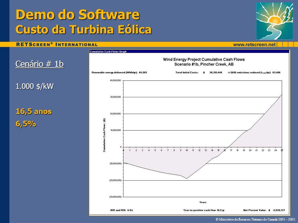 Demo do Software Custo da Turbina Eólica Cenário # 1b 1.000 $/kW 16,5 anos 6,5% © Ministério de Recursos Naturais do Canadá 2001 – 2005.