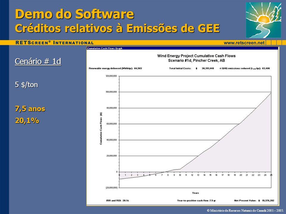 Demo do Software Créditos relativos à Emissões de GEE Cenário # 1d 5 $/ton 7,5 anos 20,1% © Ministério de Recursos Naturais do Canadá 2001 – 2005.