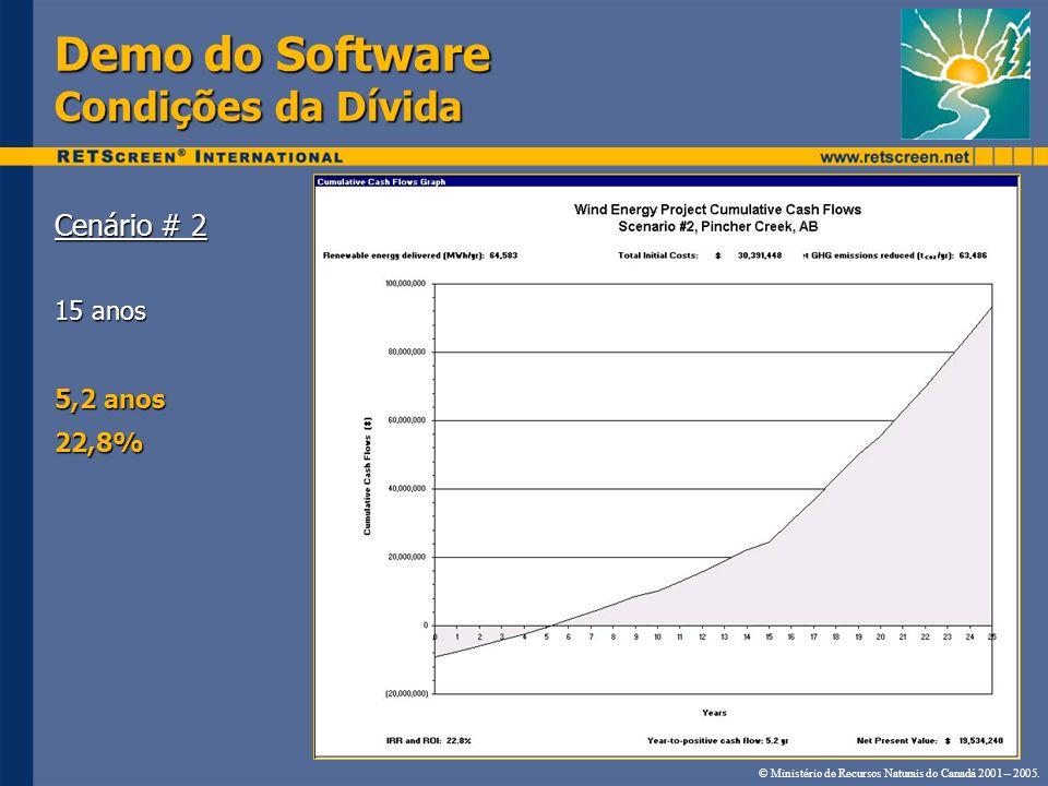 Demo do Software Condições da Dívida Cenário # 2 15 anos 5,2 anos 22,8% © Ministério de Recursos Naturais do Canadá 2001 – 2005.