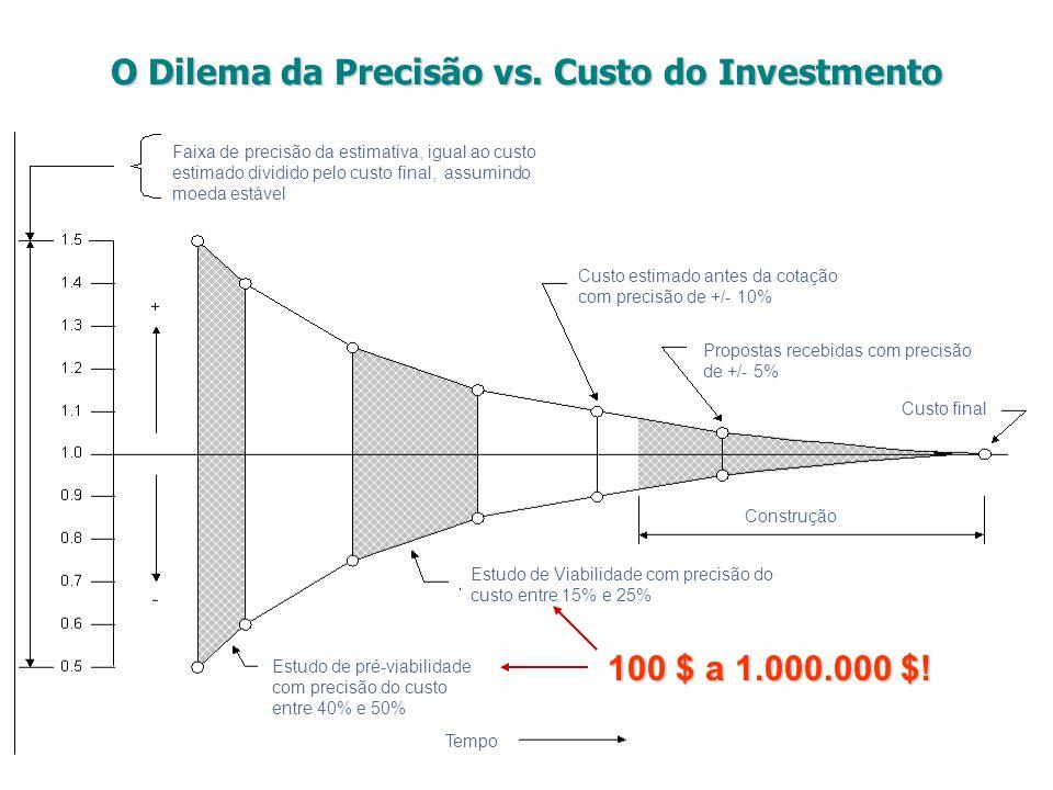 100 $ a 1.000.000 $! O Dilema da Precisão vs. Custo do Investmento Faixa de precisão da estimativa, igual ao custo estimado dividido pelo custo final,