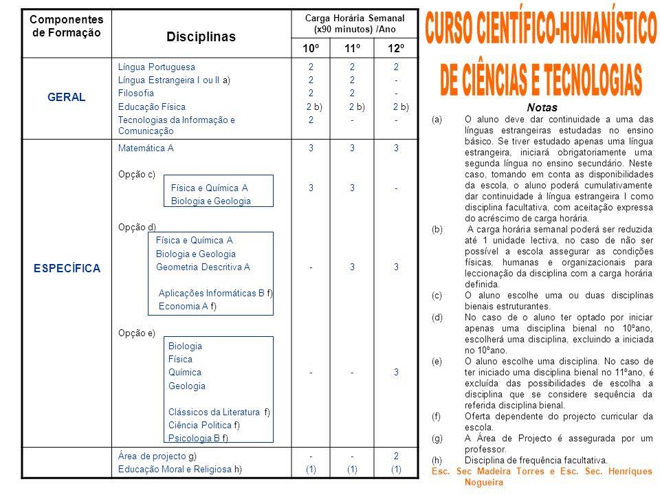 Componentes de Formação Disciplinas Carga Horária Semanal (x90 minutos) /Ano 10º11º12º GERAL Língua Portuguesa Língua Estrangeira I ou II a) Filosofia