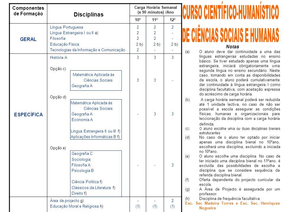 Componentes de Formação Disciplinas Carga Horária Semanal (x 90 minutos) /Ano 10º11º12º GERAL Língua Portuguesa Língua Estrangeira I ou II a) Filosofi